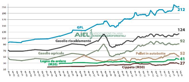 Prezzi combustibili Fonte Aiel