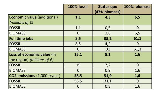Biomass versus Fossil Energy