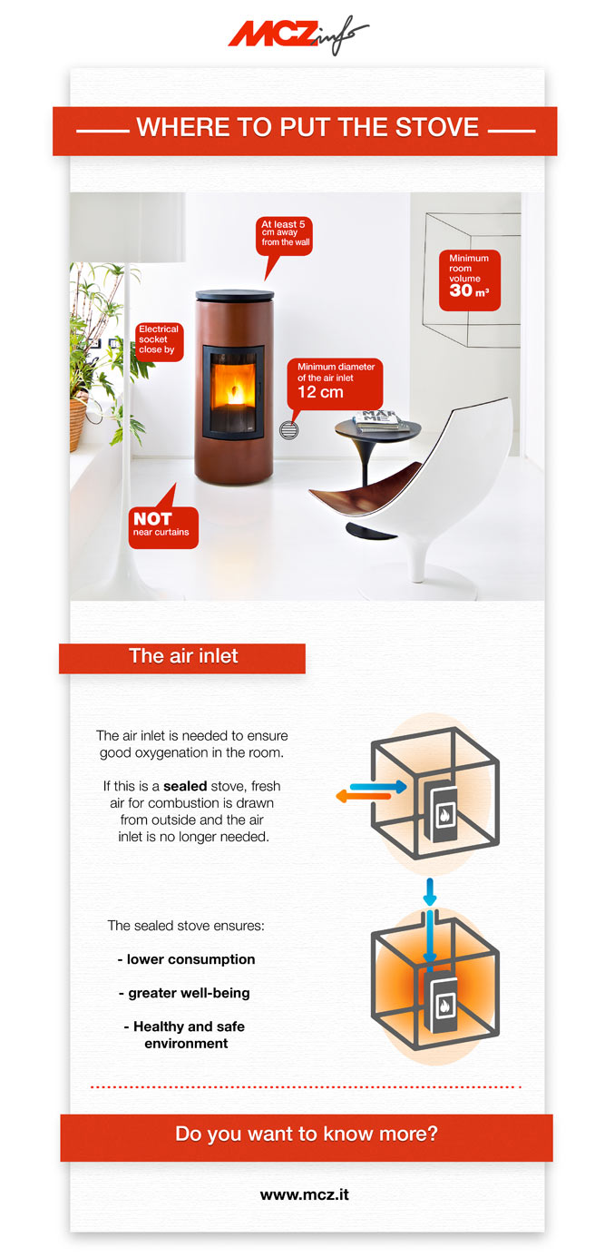 Infographic where to put your stove - MCZ