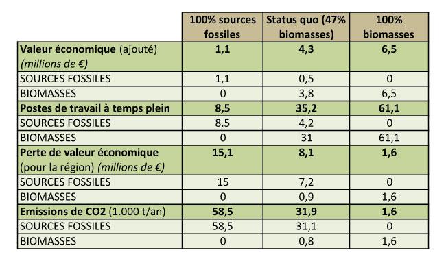 Biomasses contre Sources Fossiles